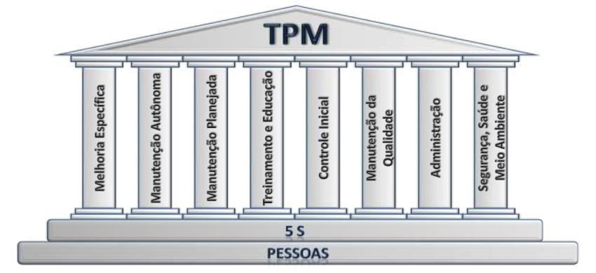 Figura-2-Os-oito-pilares-da-TPM